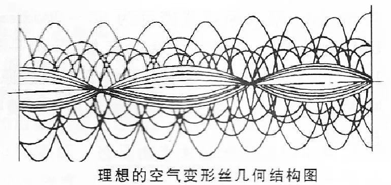 空气变形丝